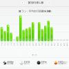 11/20の練習 120分jog 23.01km ; 今月ここまでの走行距離は。