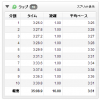 10kmペース走。35分09秒で完走。