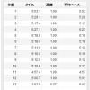 6/26の練習 60分jog → 12.37km