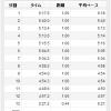 6/28の練習 おNEWシューズの履き慣らしjog 60分 → 12.44km