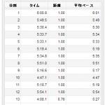 7/4の練習 jog*2 → 12.76km、15.12km