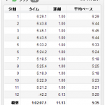 7/8の練習 jog*2 → 11.13km、19.08km