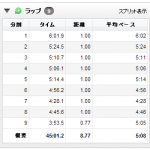 7/9の練習 jog → 8.76km : アキレス腱をかるく痛めたみたい