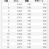 7/27の練習 85分LSD→13.58km