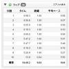 8/12の練習 90分jog(HRベース) 18.77km
