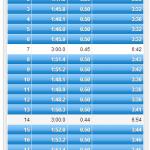 """8/20の練習 クルーズインターバル 3K*2 + 2K*1 (3'40""""/km)"""