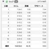 以上で、「2013北海道マラソン」前の練習は終わりです。