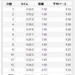 8/30の練習 朝イチjog 12.37km