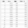9/1の練習 90分jog(HRベース) 22.31km