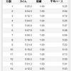 9/7の練習 jog + ウィンドスプリント150m*10本