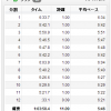 9/13の練習 ゆっくりjog 11.09km