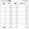 9/24の練習 軽いjog 10.64km