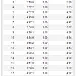 10/2の練習 jog 90分 19.07km