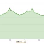 10/5の練習 朝イチjog 150分 30.48km