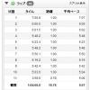 10/11の練習 朝イチjog 10.78km