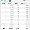 10/22の練習 朝イチゆっくりjog 10.41km