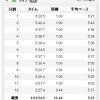 10/25の練習 朝イチjog 11.44km