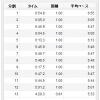 10/29の練習 jog 12.81km