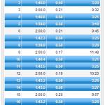 11/14の練習 VO2maxインターバル1K*6本 → ちょっとイマイチ。