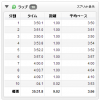 11/18の練習 おひとり様20Kペース走 → 超撃沈!!