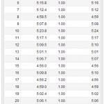 11/26の練習 朝イチjog 25.49km ; 走りたい衝動を我慢!