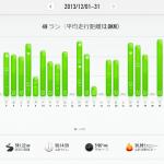 2013年12月の月間走行距離は591kmでした!(11月は588km!)