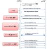 DNSサーバー間のゾーン転送について