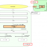 WiMAX経由でのIPsec-VPNを構築した。