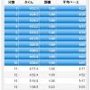 10/10の練習 jog + 10Kビルドアップ