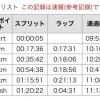 【第36回読売犬山ハーフマラソン】無事じゃないけど完走!ボロボロにされた!
