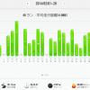 【2014年2月の走行距離】753km!そのうちランは495km!自転車258km!