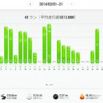 【2014年3月の走行距離】632km!距離そこそこ。体重減らない。心肺を追い込む練習が少ない!