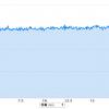 """【今日の練習】4/25 朝イチ20Kビルドアップ走(jog→4'00""""/km);「魚津しんきろうマラソン」を2日後に控えて。"""