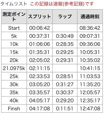 第16回長野マラソン 中村優ちゃんのランナーズアップデート