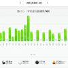 【2014年4月の月間走行距離】552km!体重軽くなり二部練をやめたので、減りました。