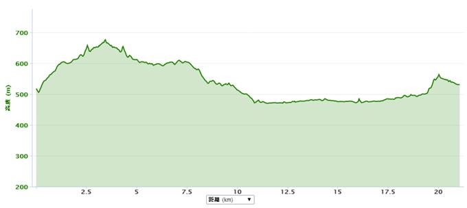 信州なかがわハーフマラソン・コース高低差