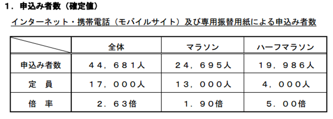 「ちばアクアラインマラソン2014」参加ランナーの申込み状況について(確定)