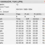 【ハンブルクマラソン 2014】川内優輝の結果。サブ10の日本人最多記録を更新