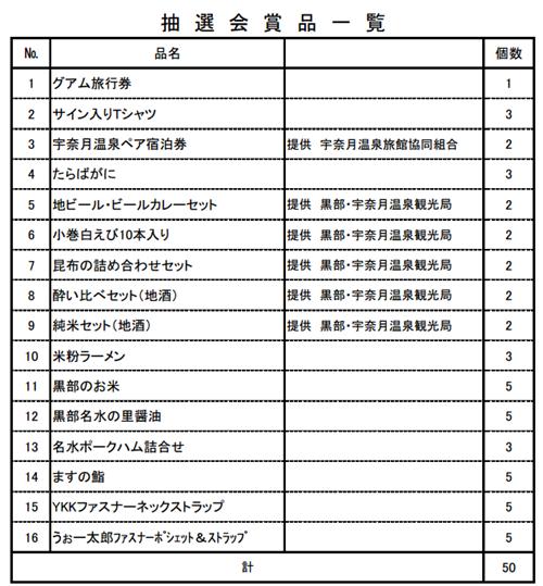 第31回黒部名水マラソン・抽選会賞品一覧