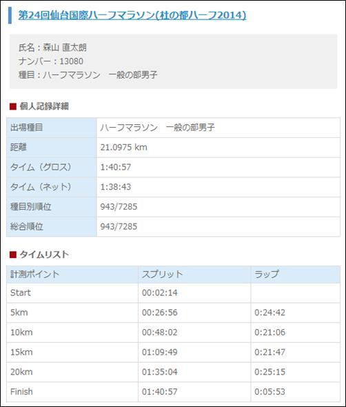 sendai_kokusai_half_20140531_01