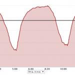 【今日の練習】7/2 VO2maxインターバル 1K×3本 + ペース走5K