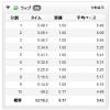 【今日の練習】7/23(朝)50分朝イチjog 9.17km