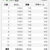 【今日の練習】7/25(朝) 60分朝イチjog