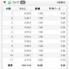 【今日の練習】7/28(朝)60分朝イチjog 10.82km