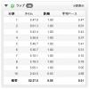 【今日の練習】7/29(朝)50分朝イチjog 9.55km + ウィンドスプリント 150m×3本