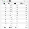 """【今日の練習】7/29(夜)10Kペース走(4'15""""/kmまたは心拍150~160bpm)"""