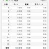 【今日の練習】7/30(朝)60分朝イチjog 11.09km!