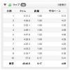 """【今日の練習】8/3(夜)大失敗!30Kビルドアップ(jog→4'00""""/km)"""