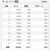 【今日の練習】8/4(朝)55分朝イチjog 10.77km!