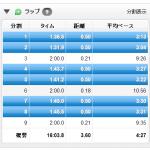 【今日の練習】8/5(夜)VO2maxインターバル1K×3本 + ビルドアップ・ダウン走5K!